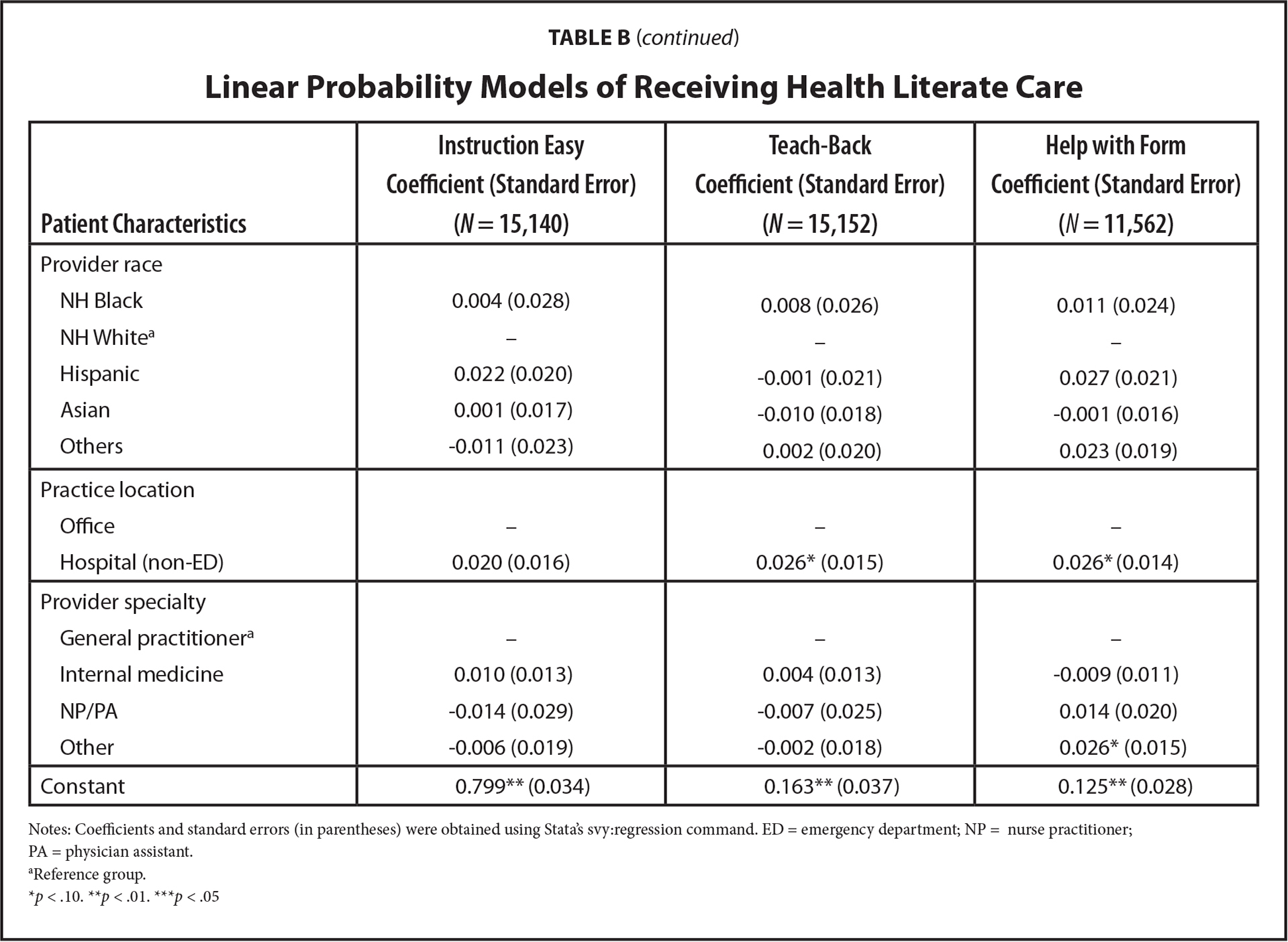 Linear Probability Models of Receiving Health Literate Care