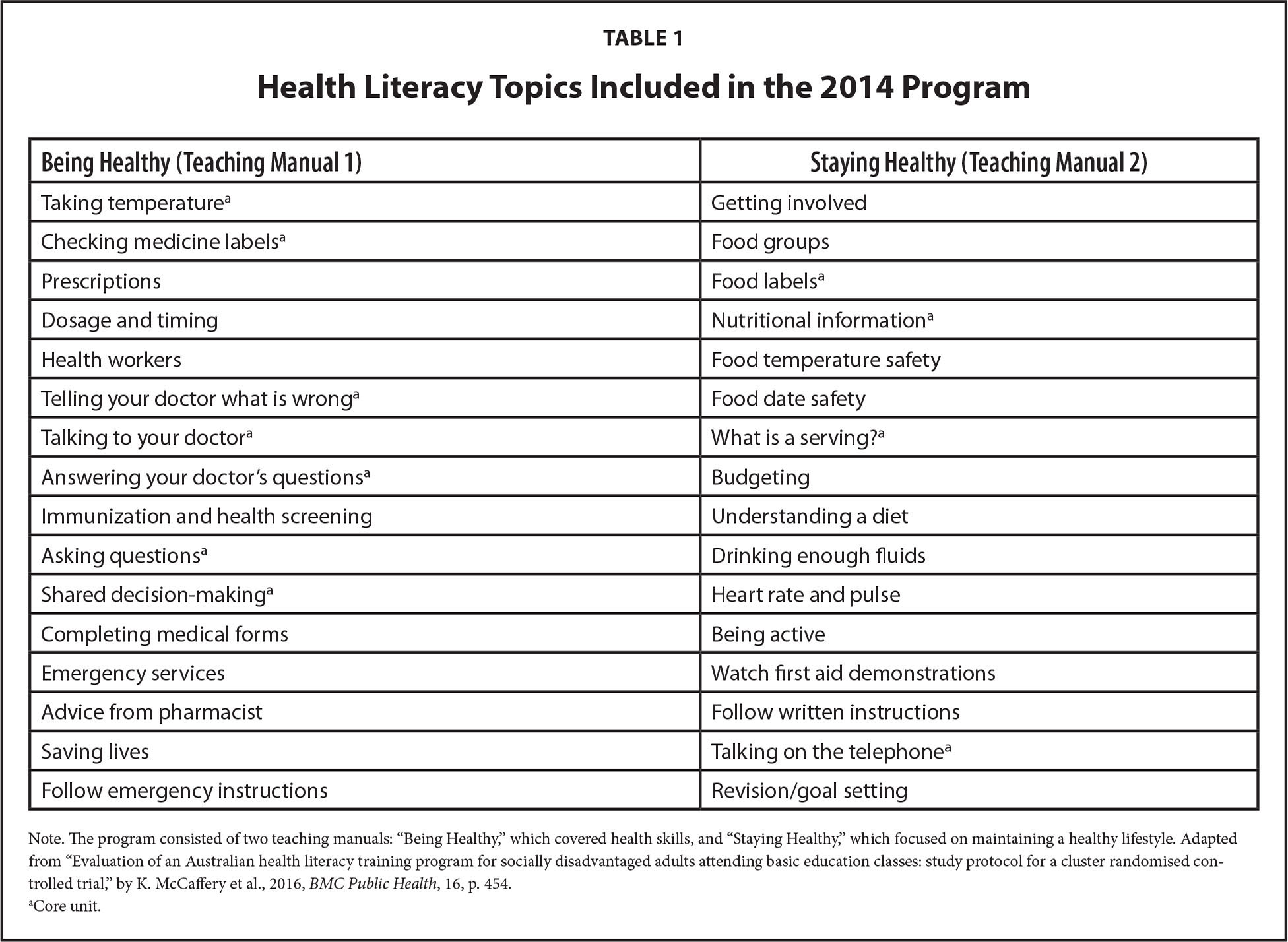Health Literacy Topics Included in the 2014 Program