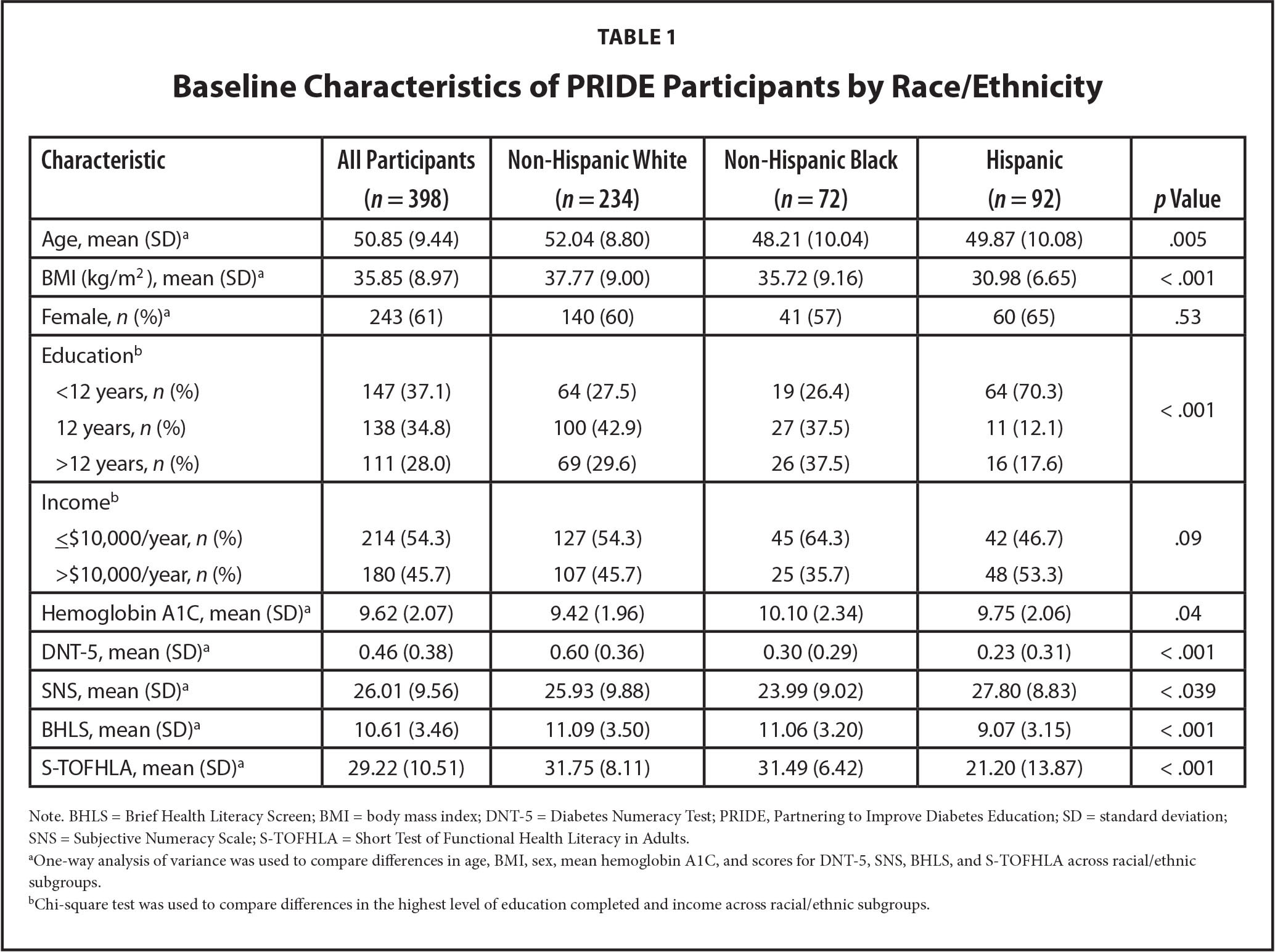 Baseline Characteristics of PRIDE Participants by Race/Ethnicity
