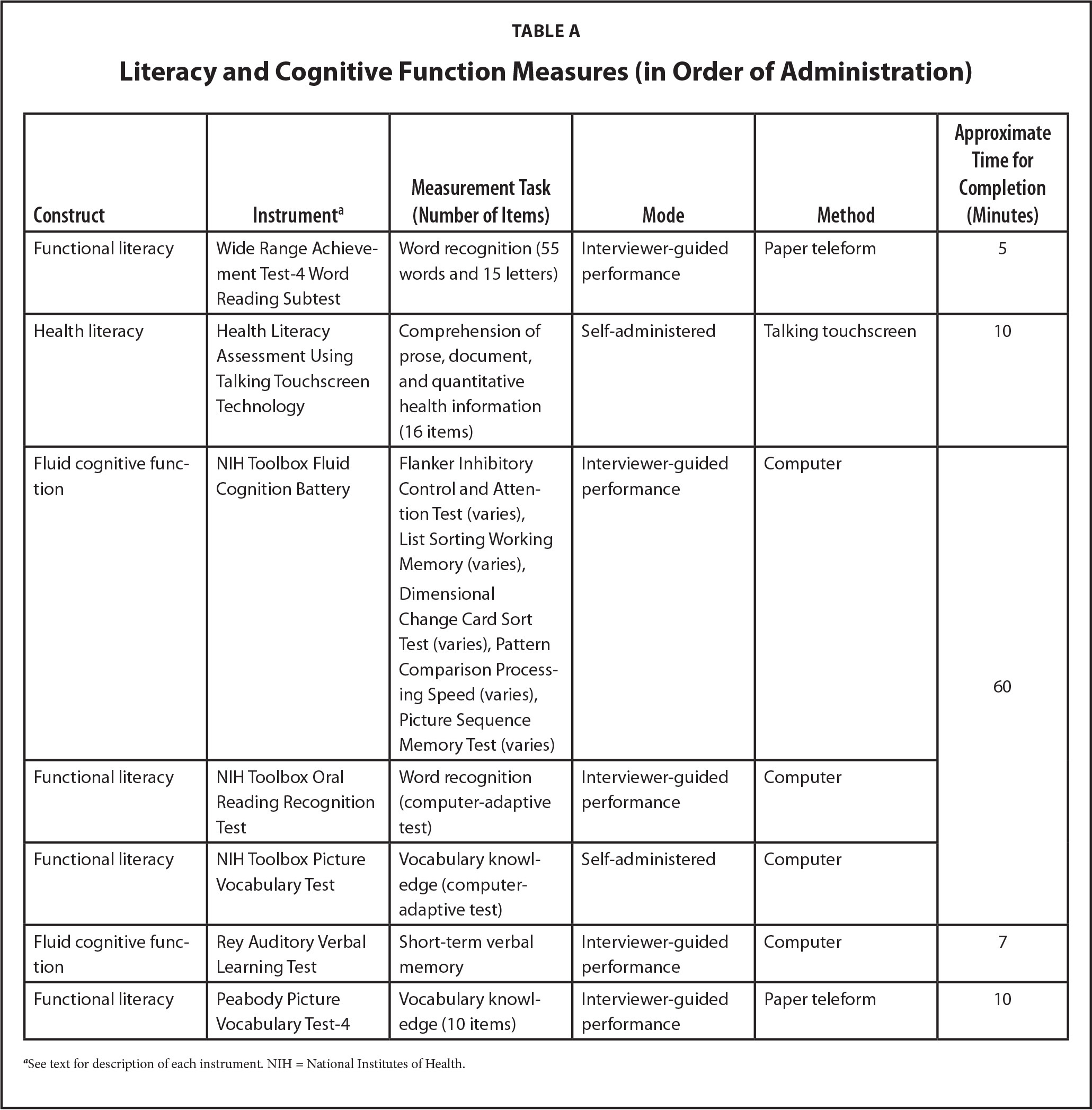 Literacy and Cognitive Function Measures (in Order of Administration)