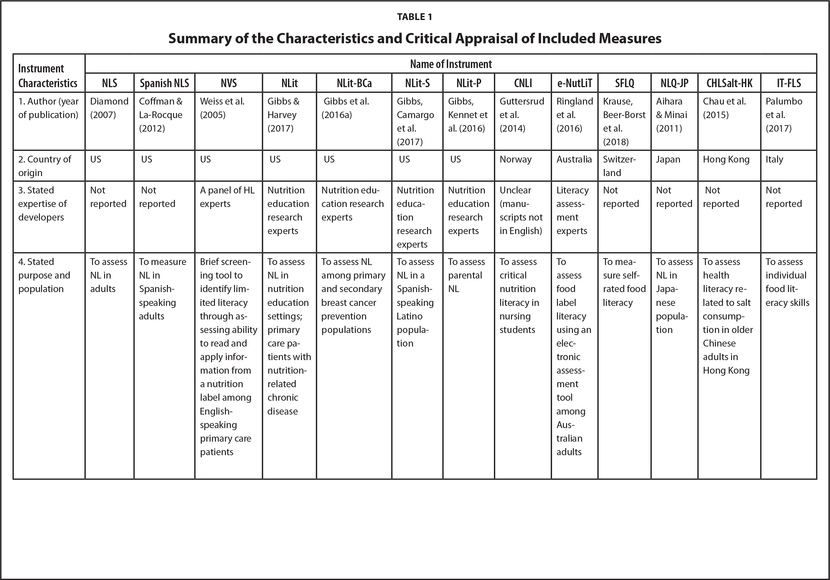 Summary of the Characteristics and Critical Appraisal of Included Measures