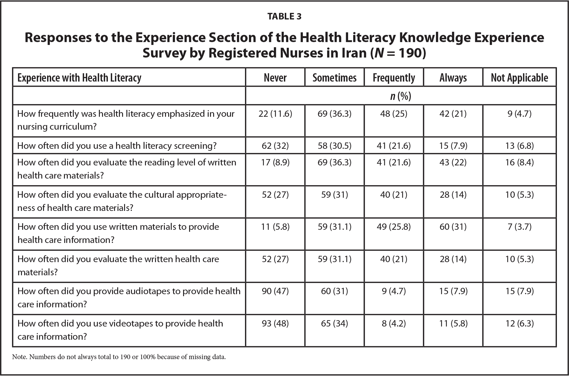 Responses to the Experience Section of the Health Literacy Knowledge Experience Survey by Registered Nurses in Iran (N = 190)