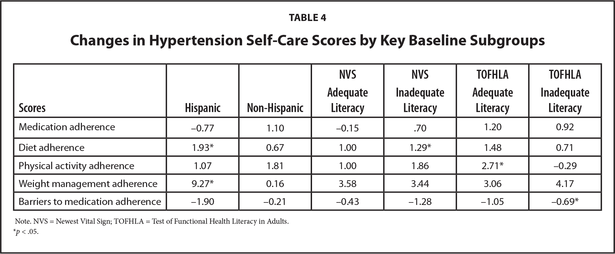 Changes in Hypertension Self-Care Scores by Key Baseline Subgroups
