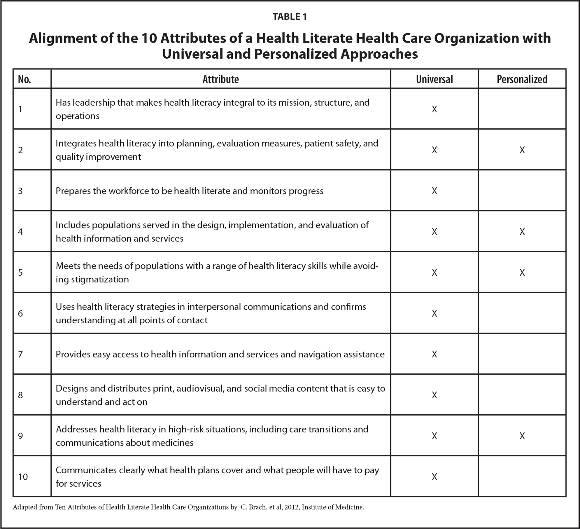 Alignment of the 10 Attributes of a Health Literate Health Care Organization with Universal and Personalized Approaches