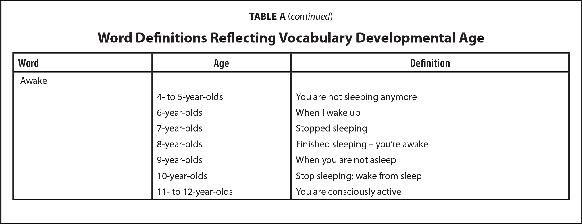 Word Definitions Reflecting Vocabulary Developmental Age