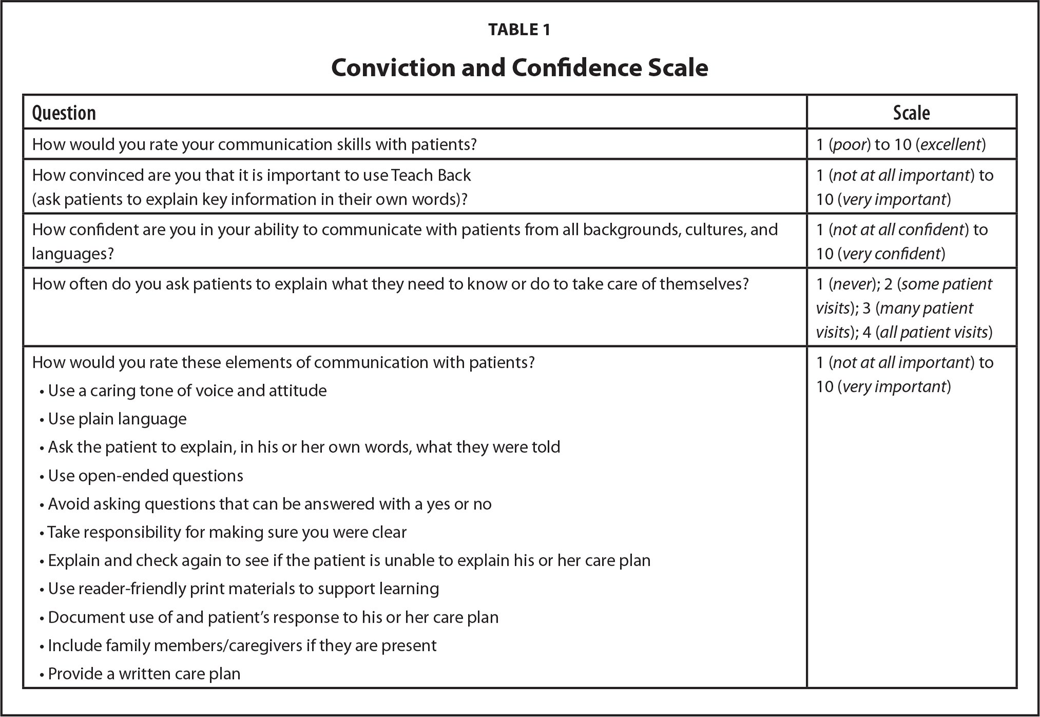Conviction and Confidence Scale