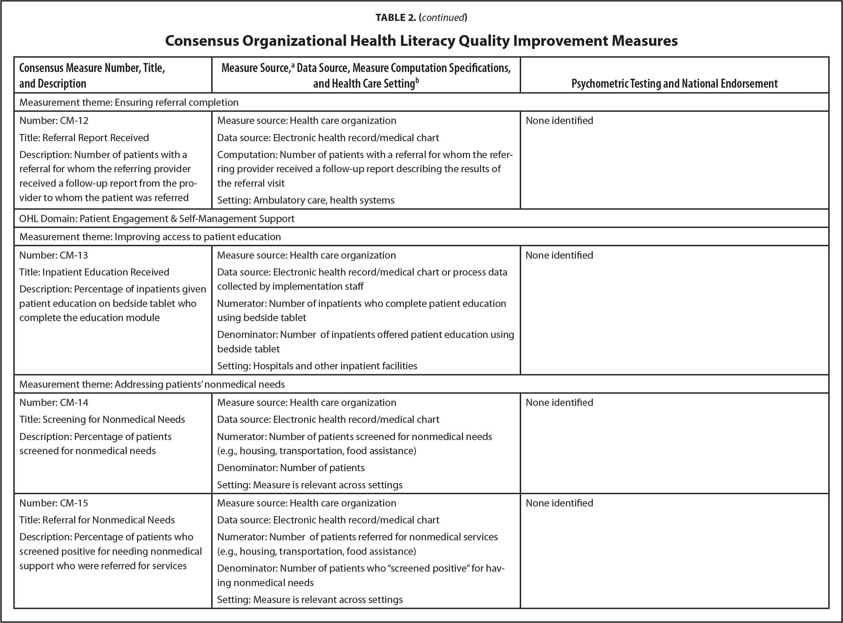 Consensus Organizational Health Literacy Quality Improvement Measures