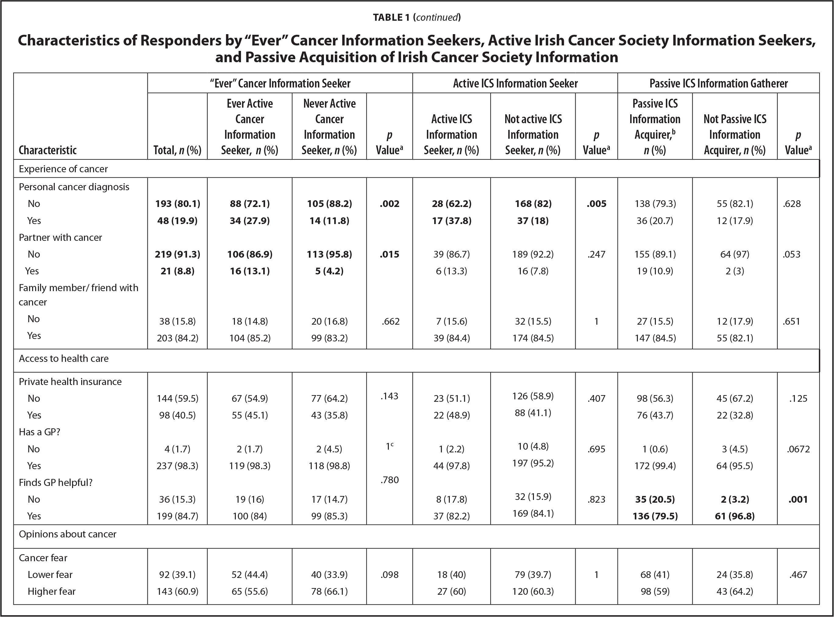"Characteristics of Responders by ""Ever"" Cancer Information Seekers, Active Irish Cancer Society Information Seekers, and Passive Acquisition of Irish Cancer Society Information"