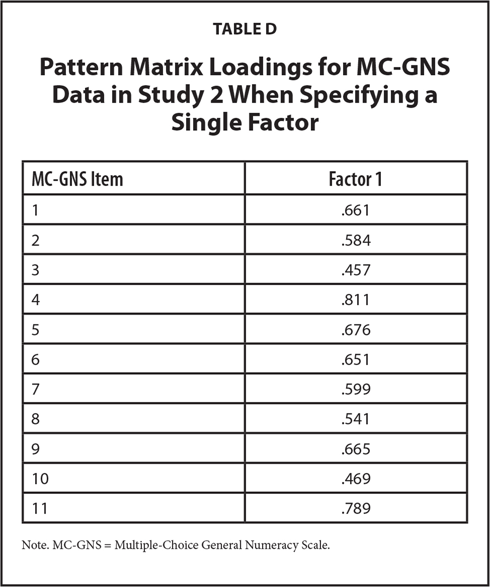 Pattern Matrix Loadings for MC-GNS Data in Study 2 When Specifying a Single Factor