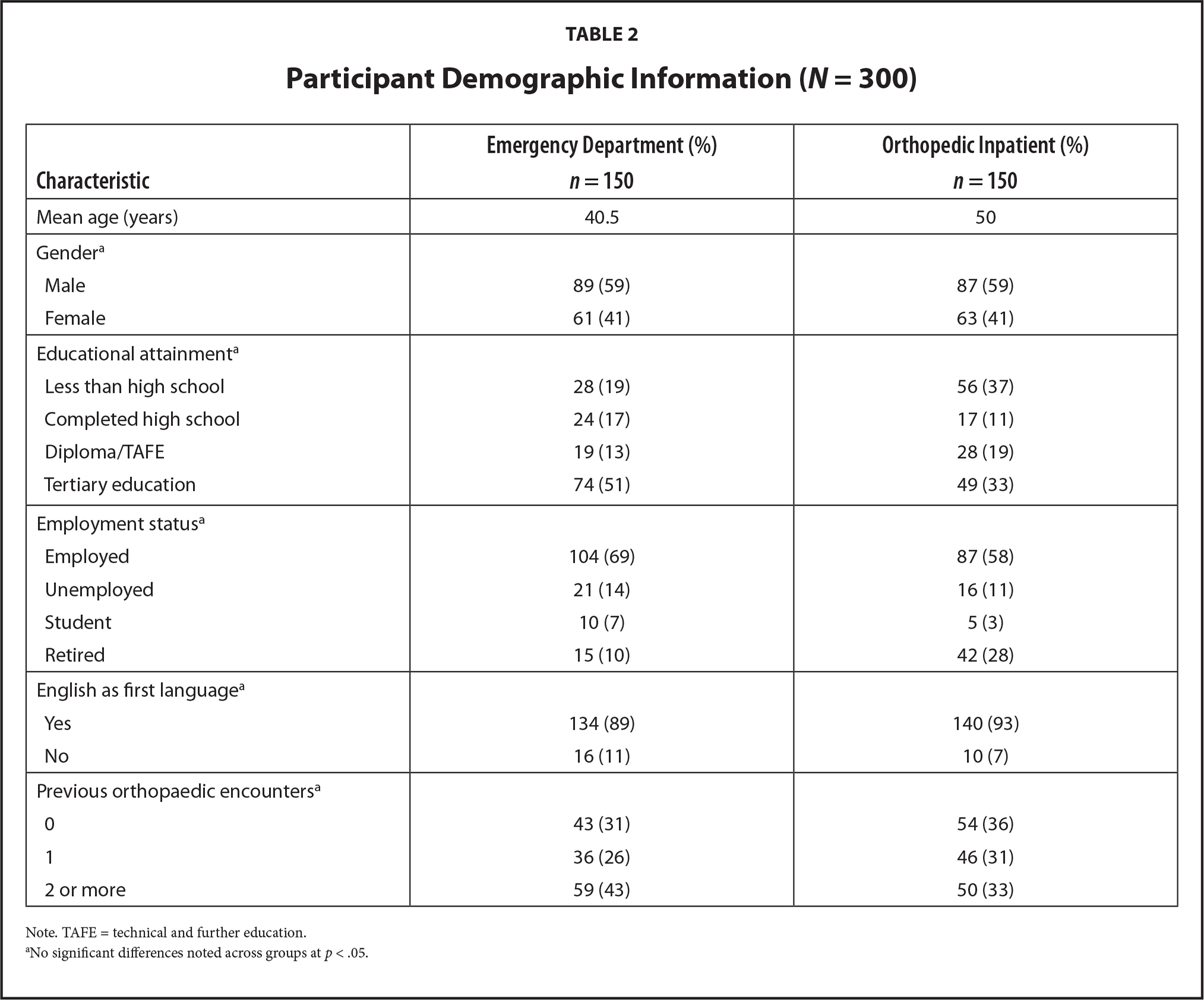 Participant Demographic Information (N = 300)