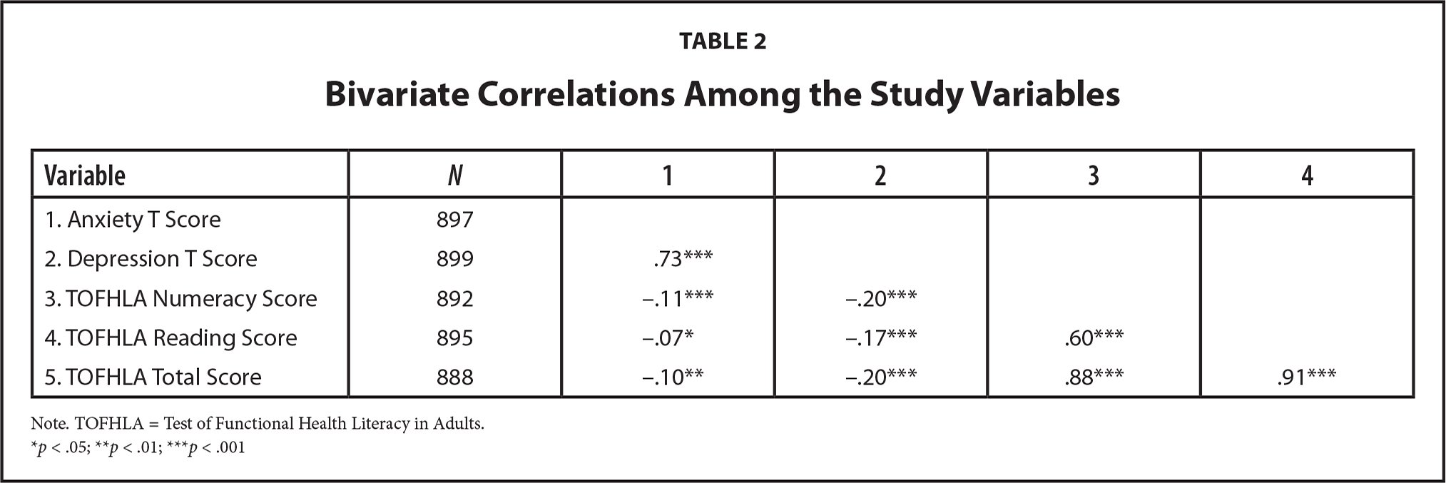 Bivariate Correlations Among the Study Variables