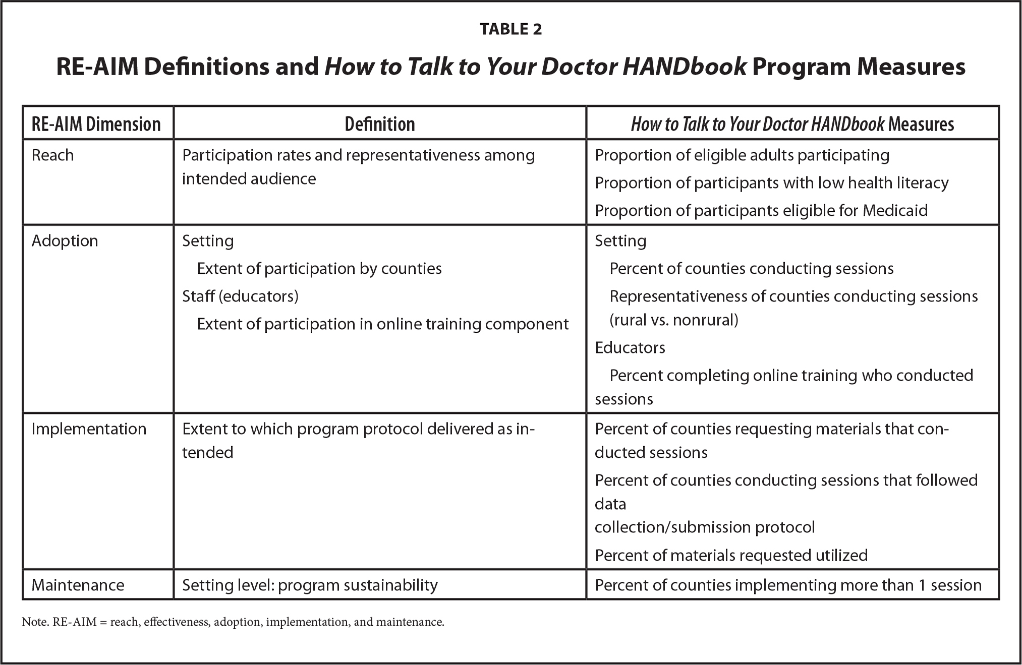 RE-AIM Definitions and How to Talk to Your Doctor HANDbook Program Measures