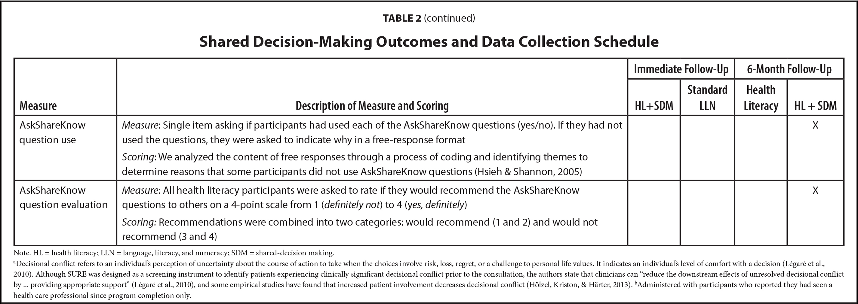 Shared Decision-Making Outcomes and Data Collection Schedule