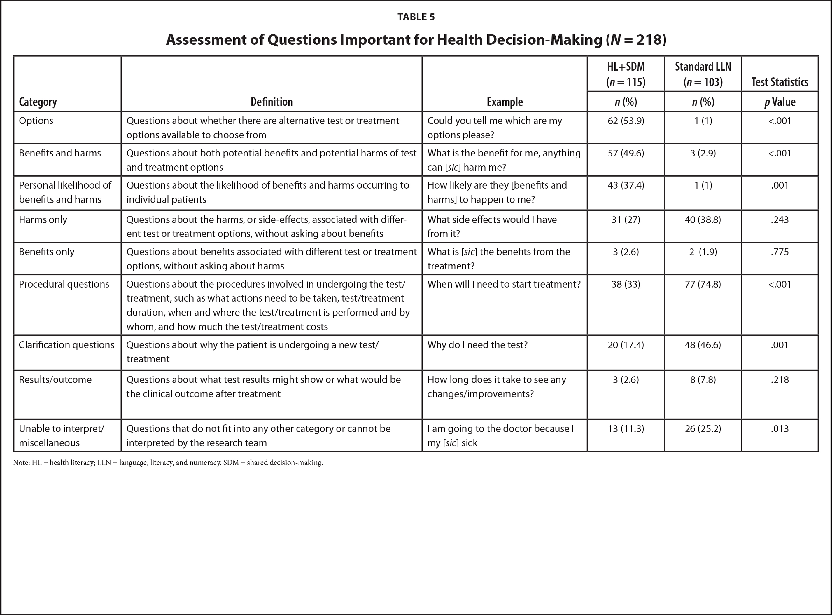 Assessment of Questions Important for Health Decision-Making (N = 218)