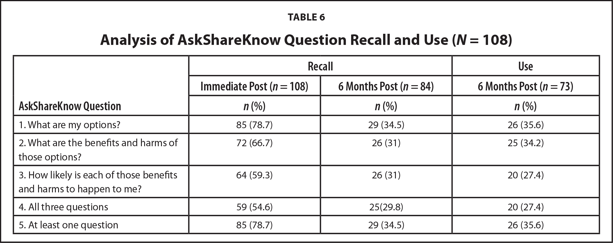 Analysis of AskShareKnow Question Recall and Use (N = 108)