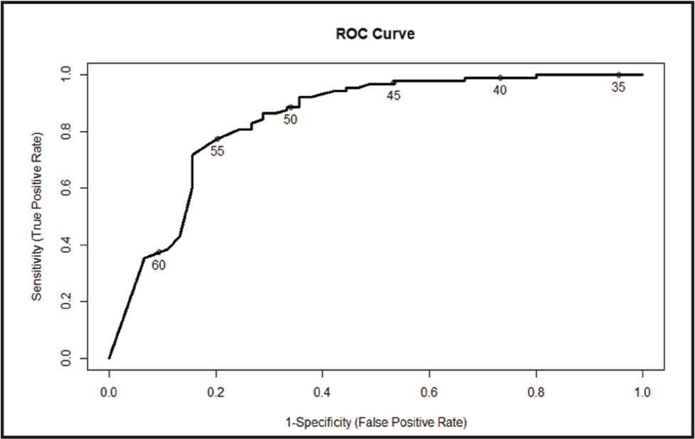 Receiver Operating Characteristic (ROC) curve for Health Literacy Assessment Using Talking Touchscreen Technology Short Form. Numbers on the ROC curve indicate possible cut-off points, with 55 demonstrating the best cut-point to maximize both sensitivity and specificity.