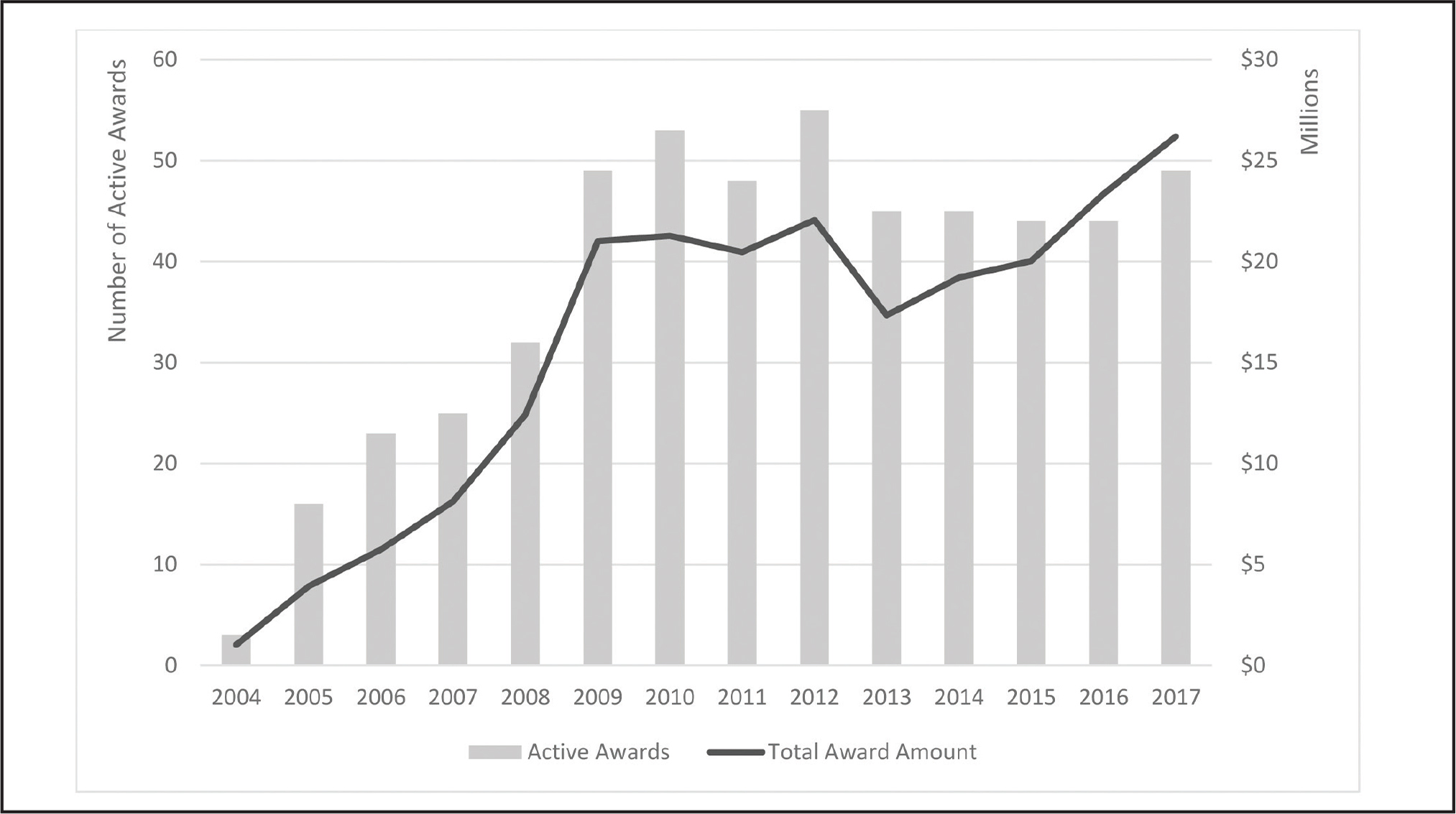 National Institutes of Health total award amounts and number of active awards for health literacy research grants in prevention from fiscal year 2004 to fiscal year 2017 (N = 192). The bars on the graph represent active grants in each year of the grant award period, and the line shows the award amounts for each year a grant is active.