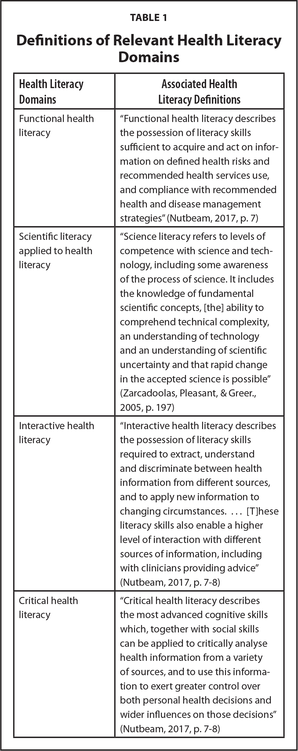 Definitions of Relevant Health Literacy Domains