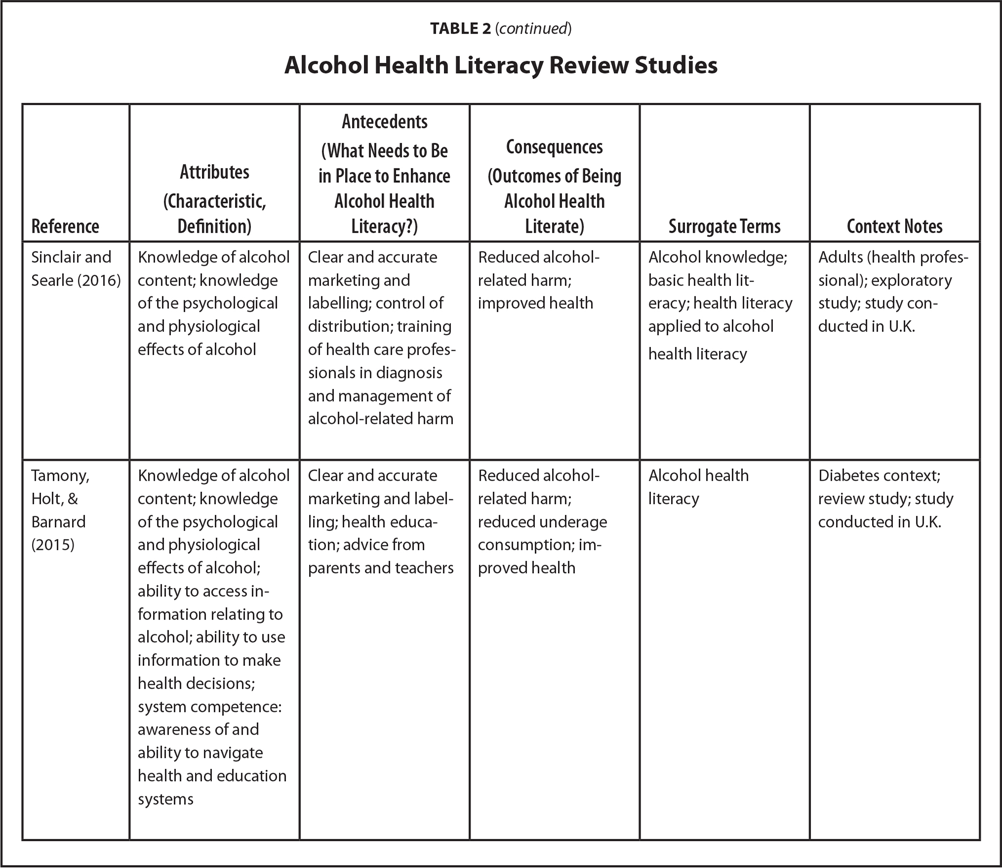 Alcohol Health Literacy Review Studies