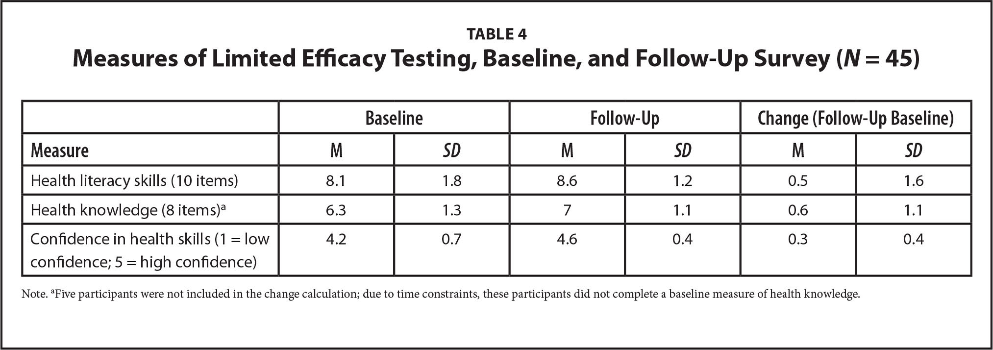 Measures of Limited Efficacy Testing, Baseline, and Follow-Up Survey (N = 45)