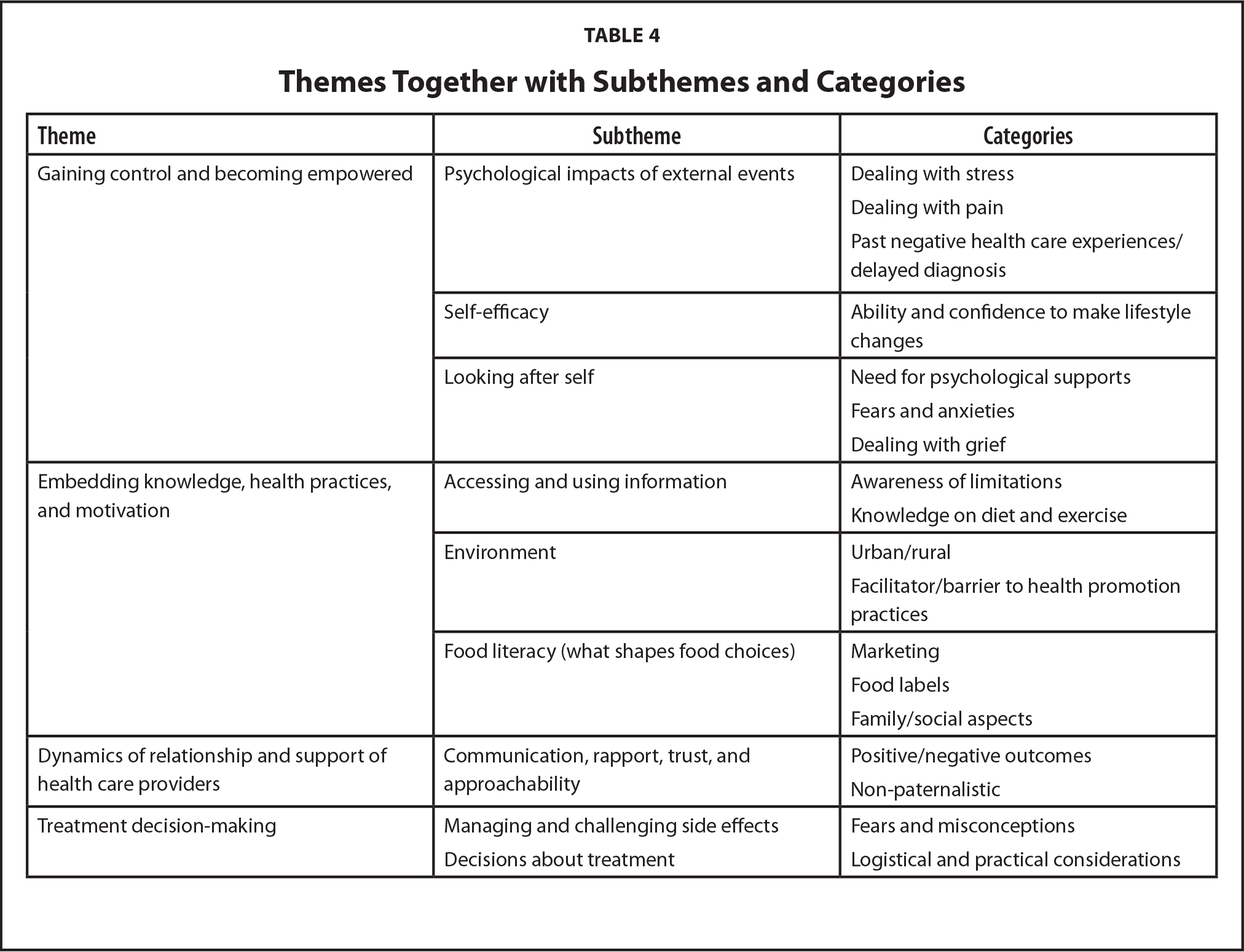 Themes Together with Subthemes and Categories