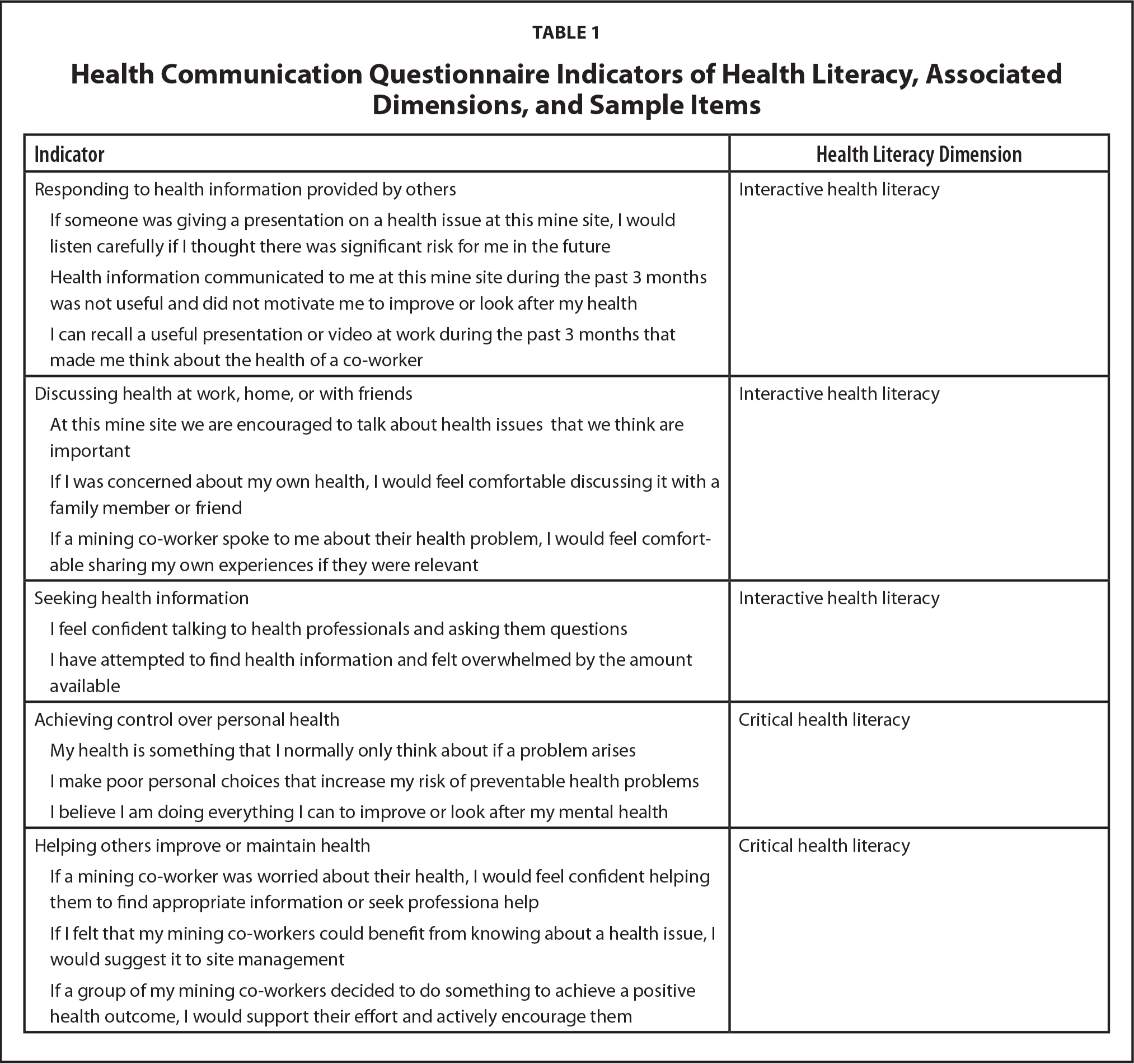 Health Communication Questionnaire Indicators of Health Literacy, Associated Dimensions, and Sample Items
