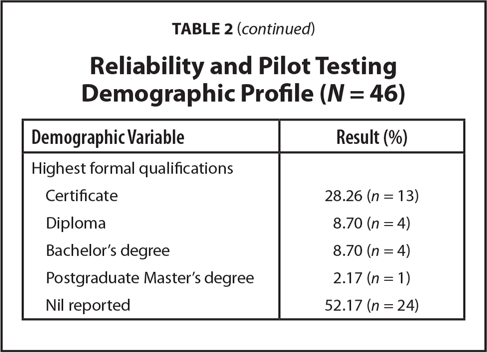 Reliability and Pilot Testing Demographic Profile (N = 46)