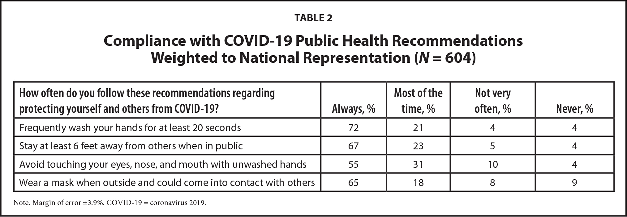 Compliance with COVID-19 Public Health Recommendations Weighted to National Representation (N = 604)