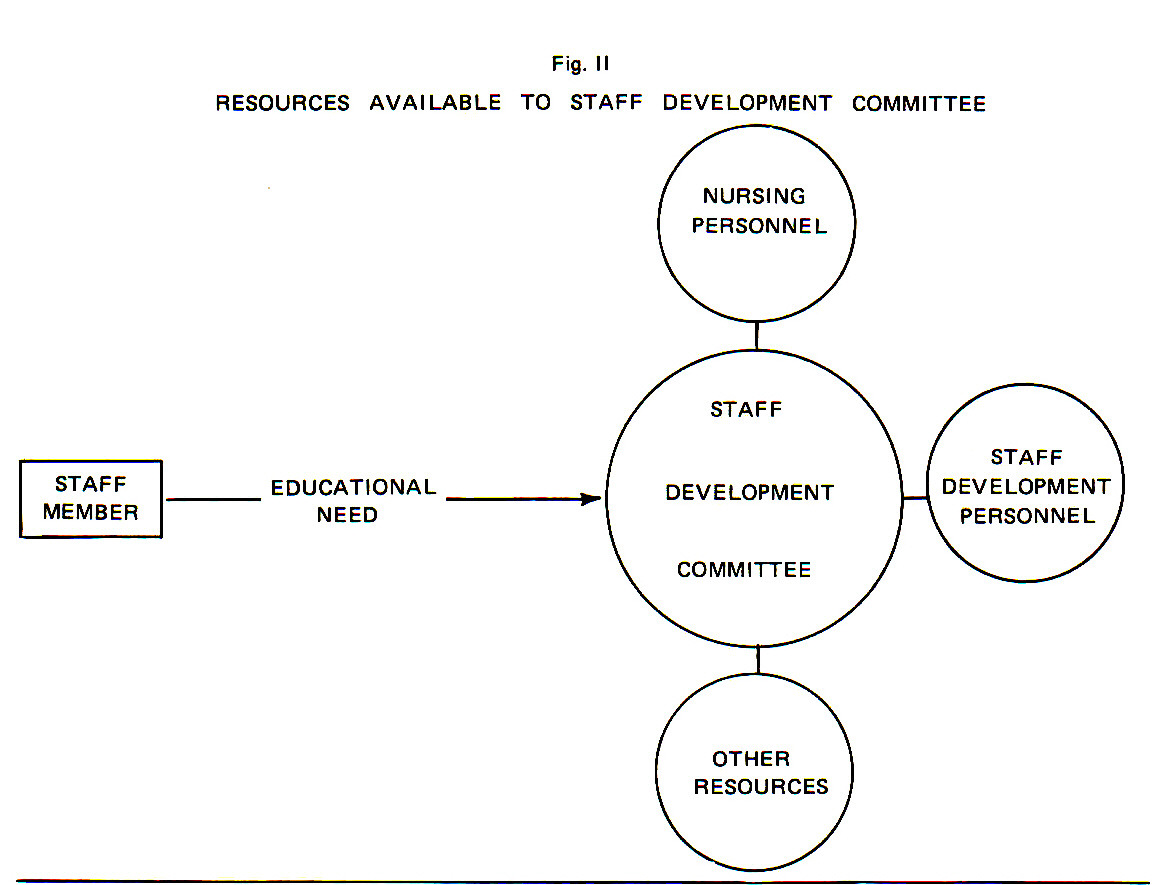 Fig. IIRESOURCES AVAILABLE TO STAFF DEVELOPMENT COMMITTEE