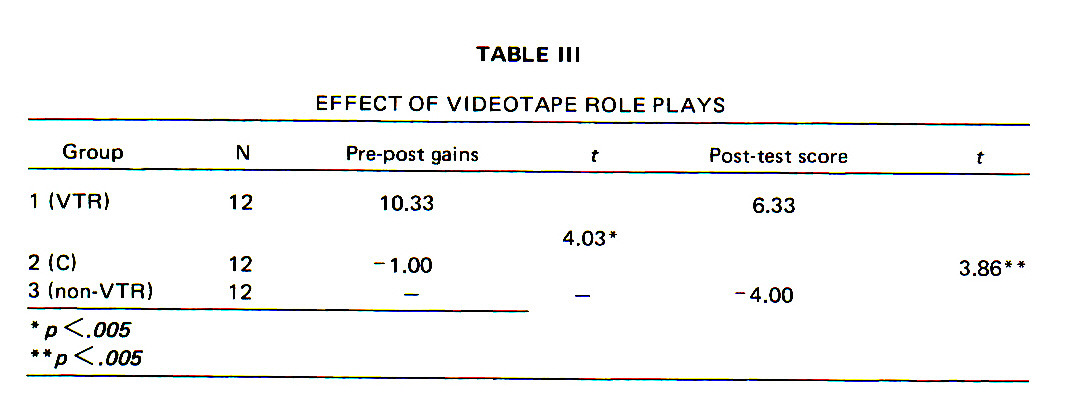 TABLE IIIEFFECT OF VIDEOTAPE ROLE PLAYS