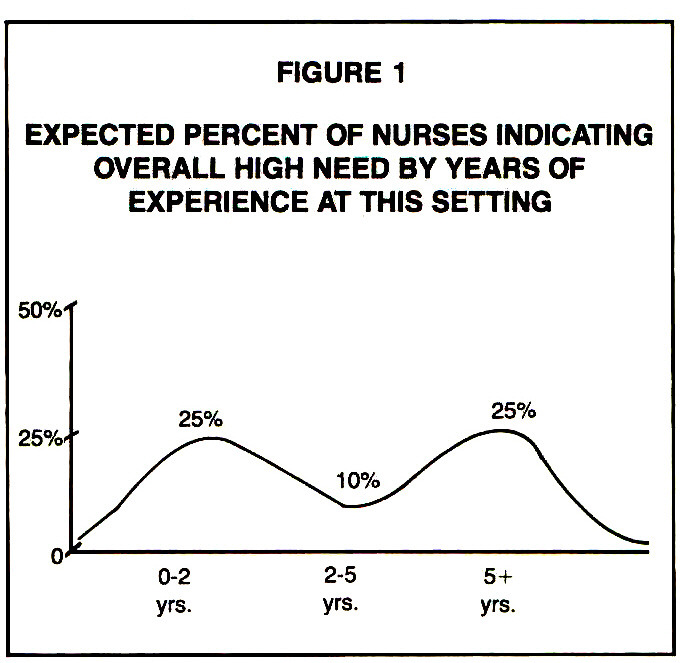 FIGURE 1EXPECTED PERCENT OF NURSES INDICATING OVERALL HIGH NEED BY YEARS OF EXPERIENCE AT THIS SETTING