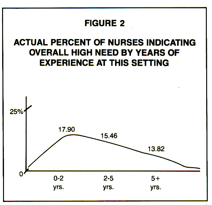FIGURE 2ACTUAL PERCENT OF NURSES INDICATING OVERALL HIGH NEED BY YEARS OF EXPERIENCE AT THIS SETTING