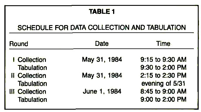 TABLE 1SCHEDULE FOR DATA COLLECTION AND TABUUTION