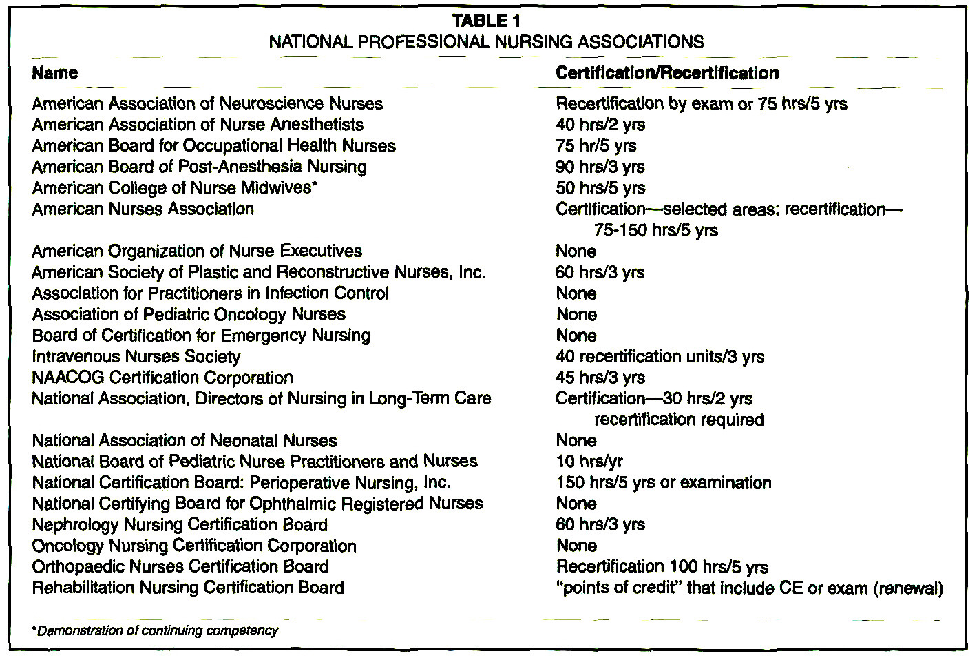 State and association continuing education requirements table 1national professional nursing associations 1betcityfo Choice Image