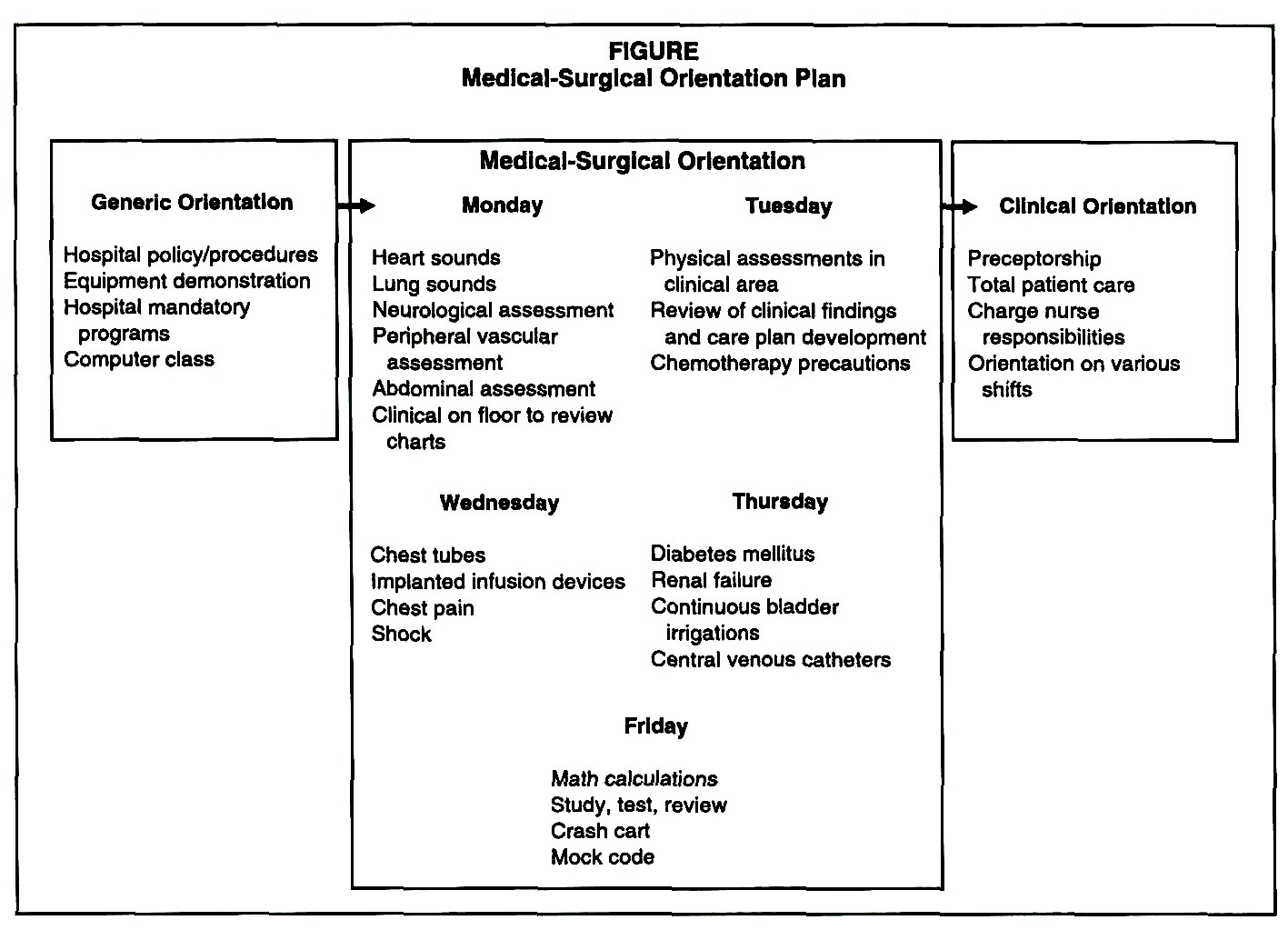 Blueprint for proficient practice an adult medical surgical figuremedical surgical orientation plan malvernweather Image collections