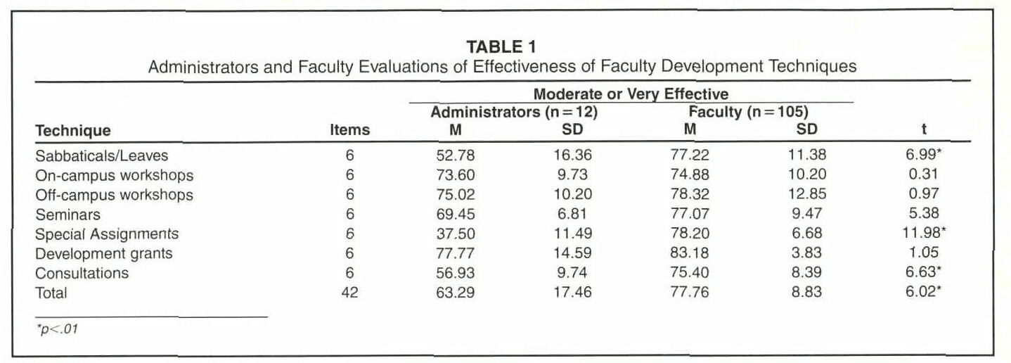 TABLE 1Administrators and Faculty Evaluations of Effectiveness of Faculty Development Techniques