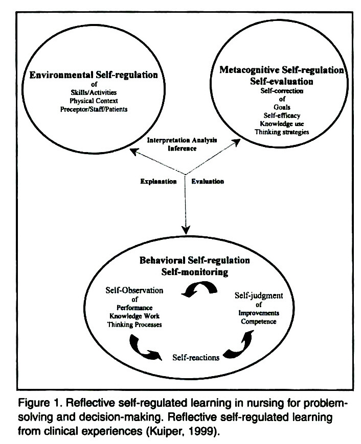 self regulated learning Though self-regulation is a critical skill that most students learn fairly early, some students, including those with learning disabilities or attention deficits .