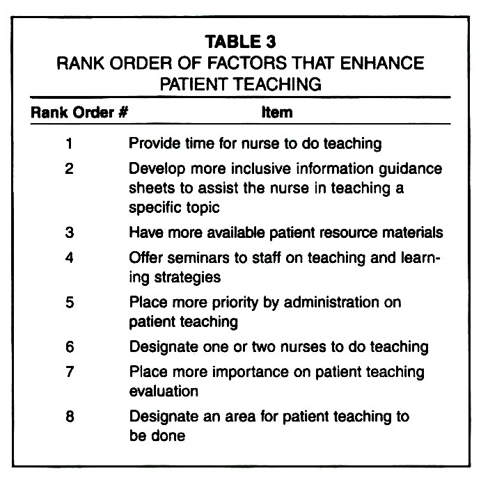 TABLE 3RANK ORDER OF FACTORS THAT ENHANCE PATIENT TEACHING