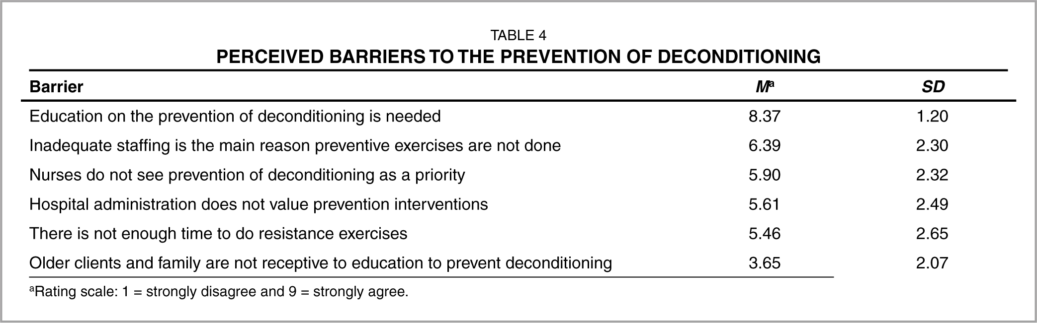 Perceived Barriers to the Prevention of Deconditioning