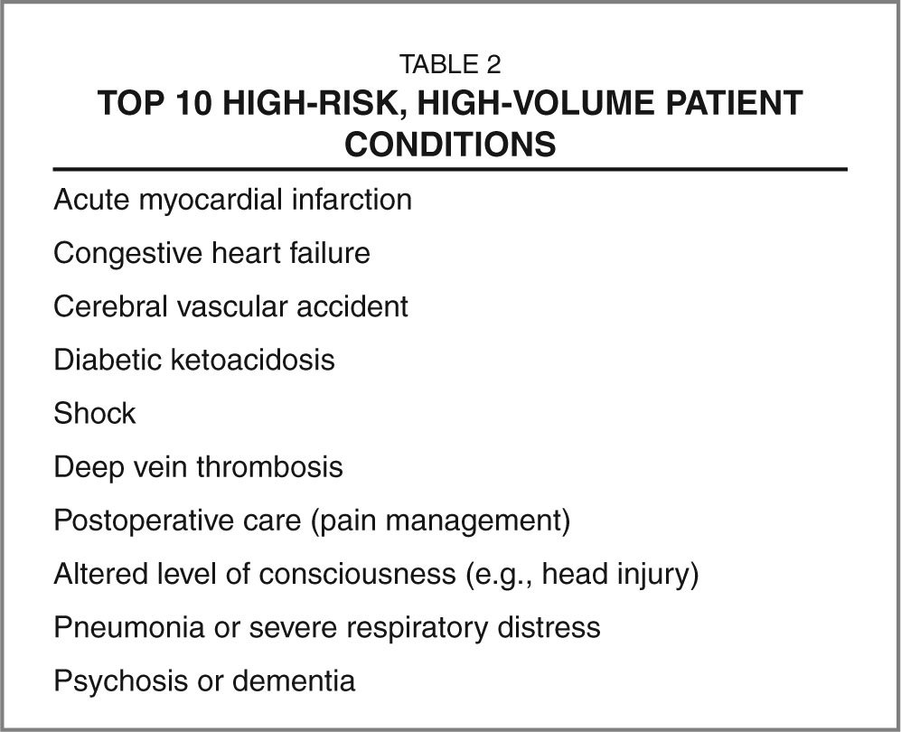 Top 10 High-Risk, High-Volume Patient Conditions