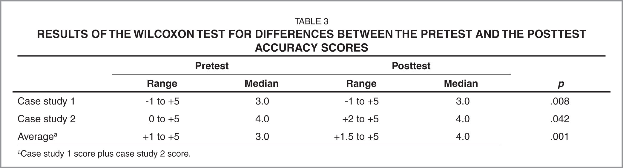 Results of the Wilcoxon Test for Differences Between the Pretest and the Posttest Accuracy Scores