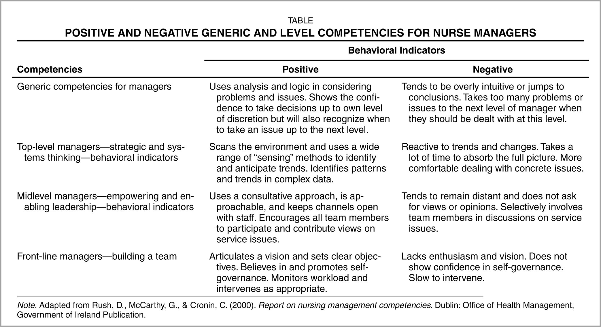 competencies betwen nursing levels Since the inception of the associate degree in nursing there has been research and discussion as to whether this degree should continue this is due to the adversity in the level of competency between the two.