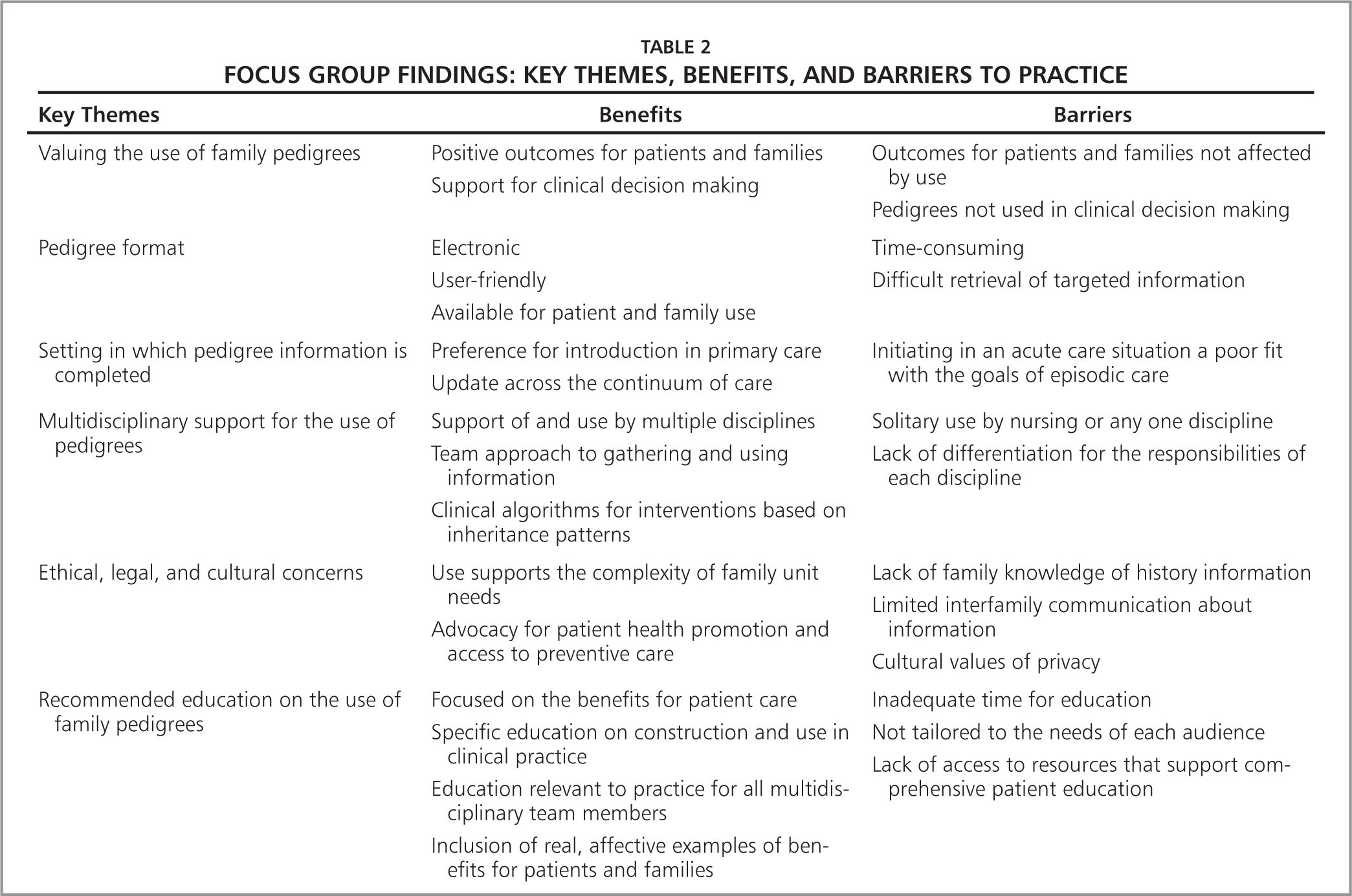 Nurses Perceived Benefits Barriers and Educational