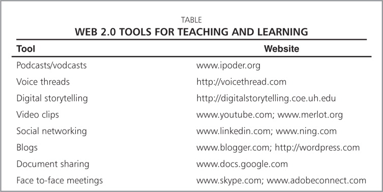 Meaningful Use of Web 2 0 Tools for Teaching and Learning