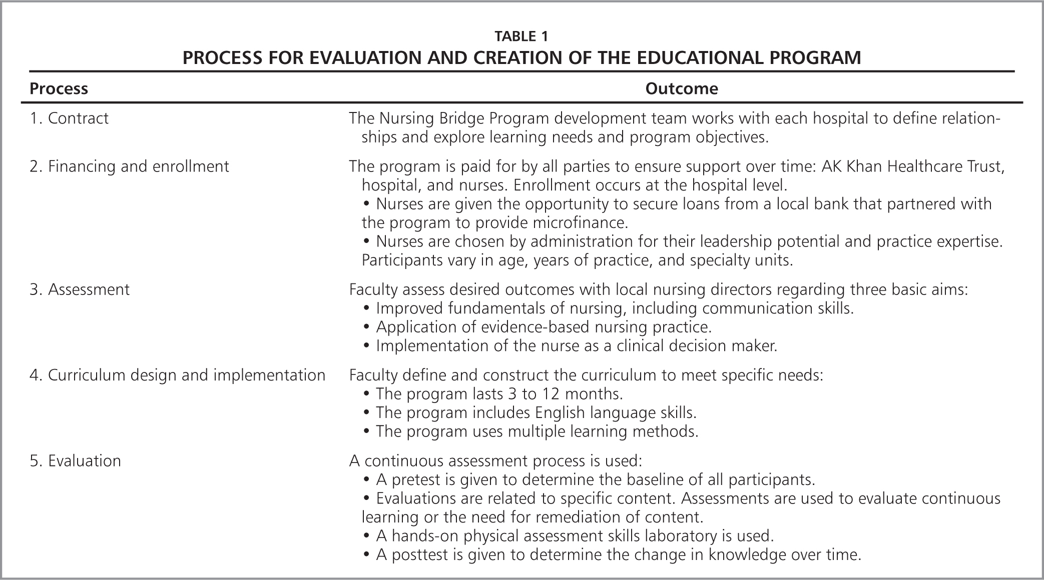 what effect do stakeholders have on nursing programs evaluation process A fundamental choice: internal or external evaluation  perspectives on evaluation this will have the effect  'determining program success' through evaluation.