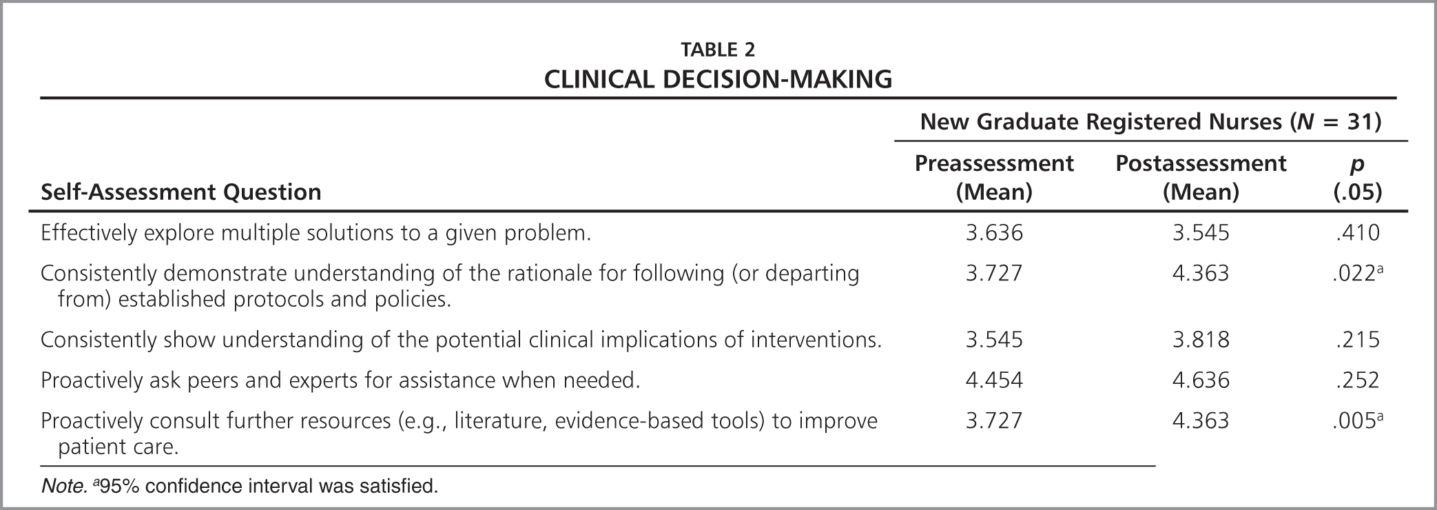 clinical decisions essay This study analyzed nurses' perceptions of clinical decision making (cdm) nursing research and practice is a peer-reviewed.