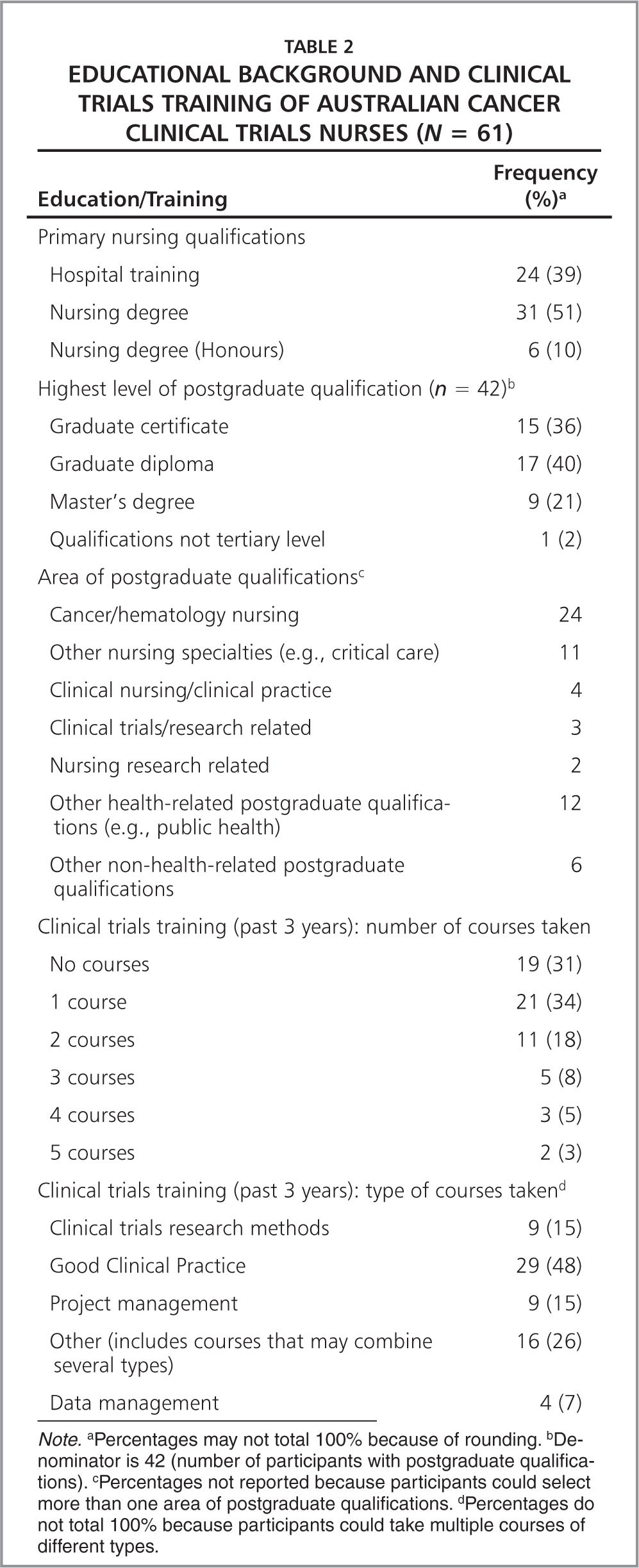 Educational Background and Clinical Trials Training of Australian Cancer Clinical Trials Nurses (N = 61)