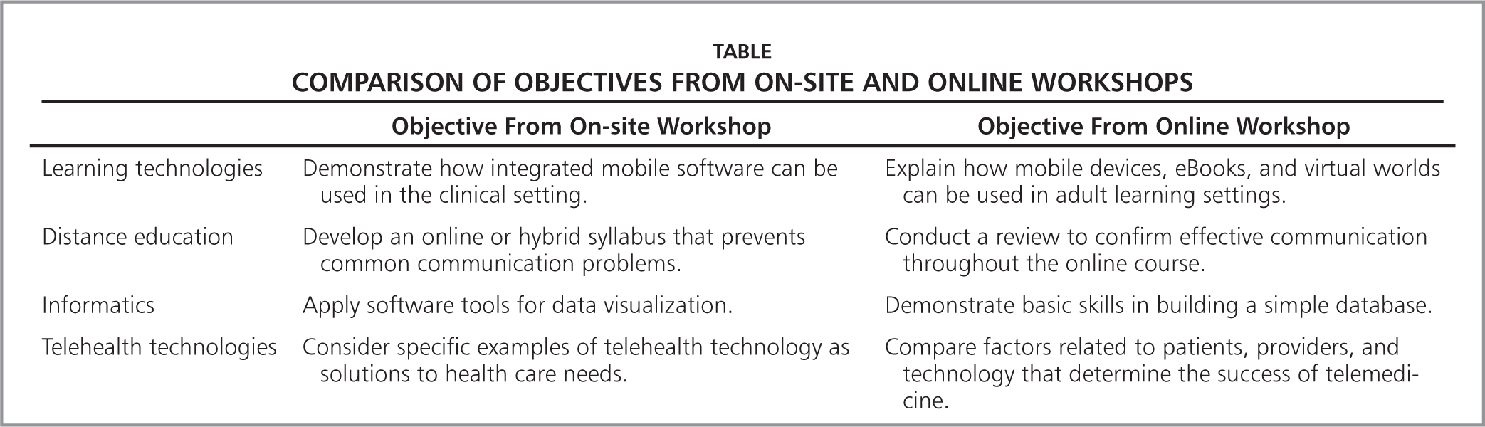 Comparison of Objectives from On-Site and Online Workshops