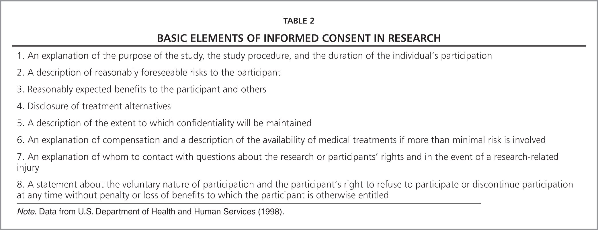 Basic Elements of Informed Consent in Research