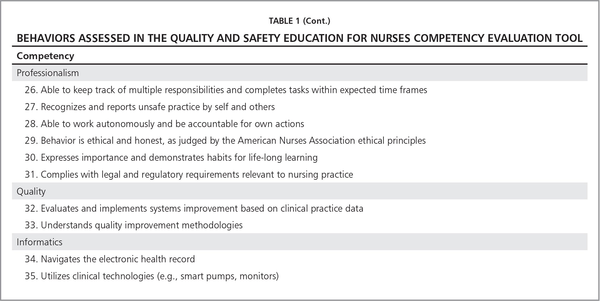 Behaviors Assessed in the Quality and Safety Education for Nurses Competency Evaluation Tool